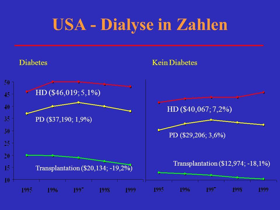 USA - Dialyse in Zahlen Diabetes Kein Diabetes HD ($46,019; 5,1%)
