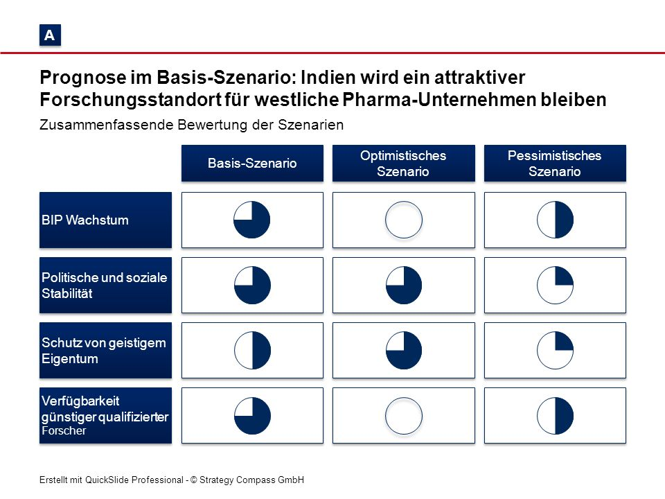 A Prognose im Basis-Szenario: Indien wird ein attraktiver Forschungsstandort für westliche Pharma-Unternehmen bleiben.