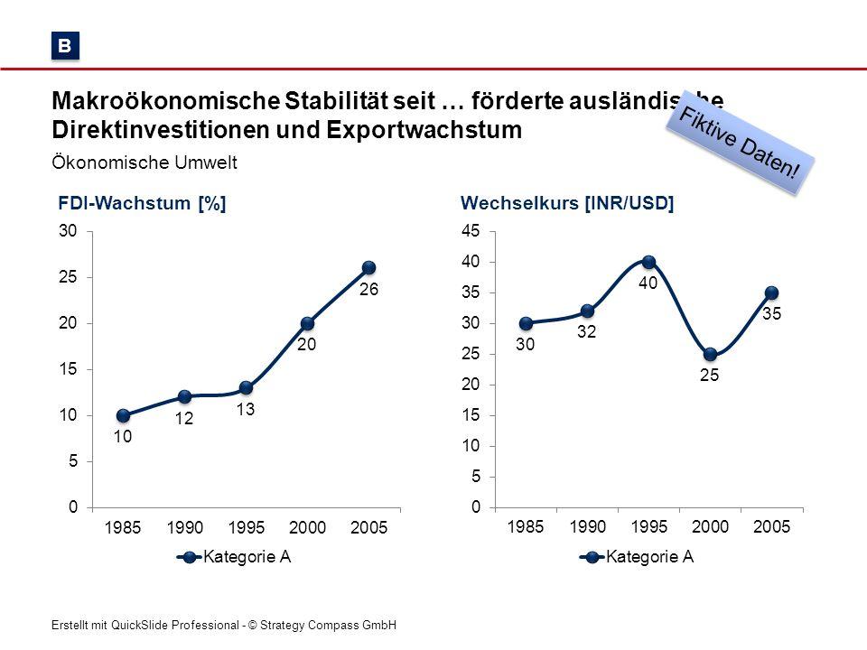 B Makroökonomische Stabilität seit … förderte ausländische Direktinvestitionen und Exportwachstum. Fiktive Daten!