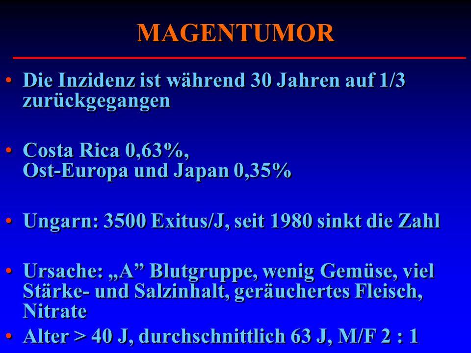 MAGENTUMOR Die Inzidenz ist während 30 Jahren auf 1/3 zurückgegangen