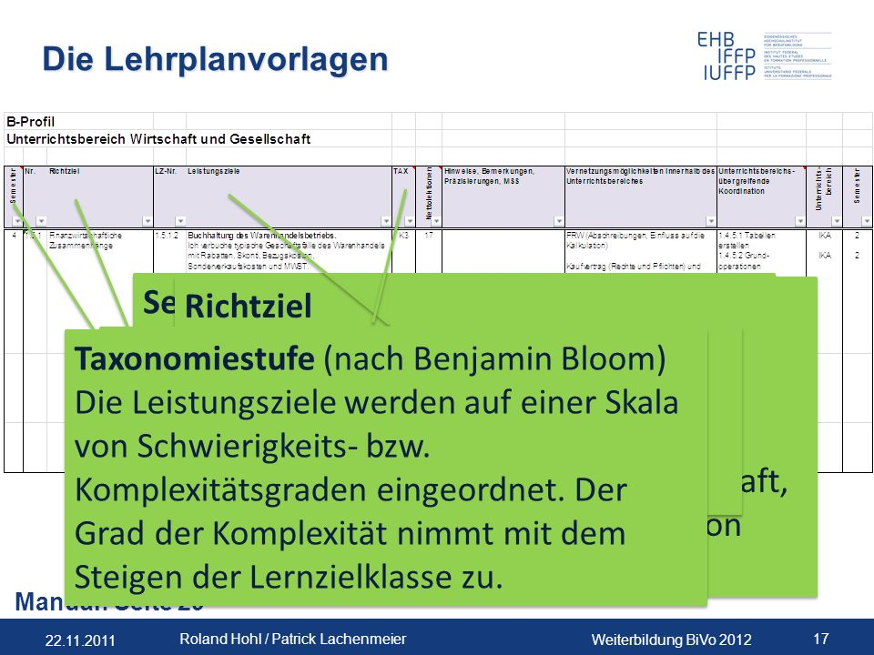 Taxonomiestufe (nach Benjamin Bloom)