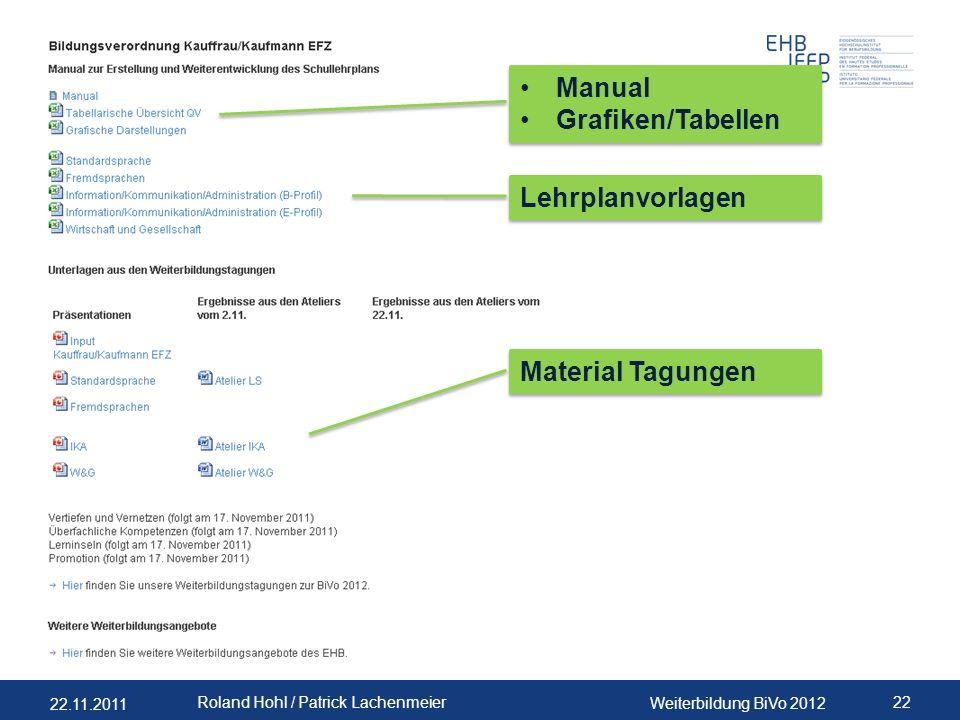 Manual Grafiken/Tabellen Lehrplanvorlagen Material Tagungen PLA