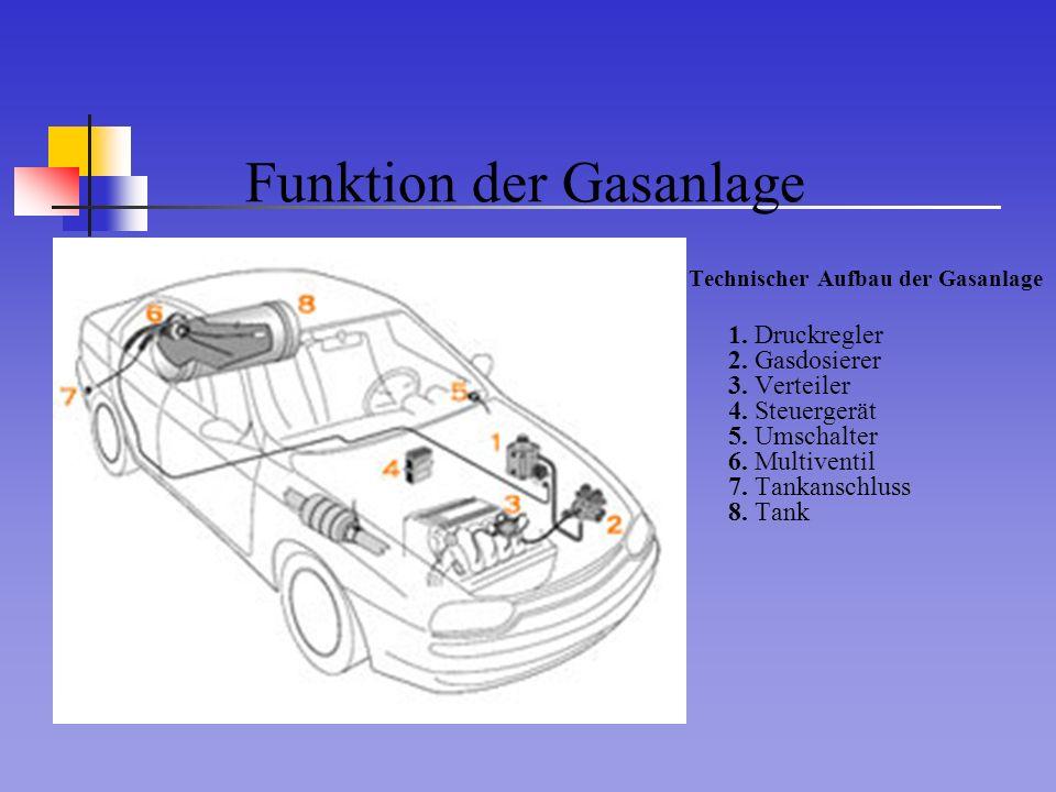 Funktion der Gasanlage
