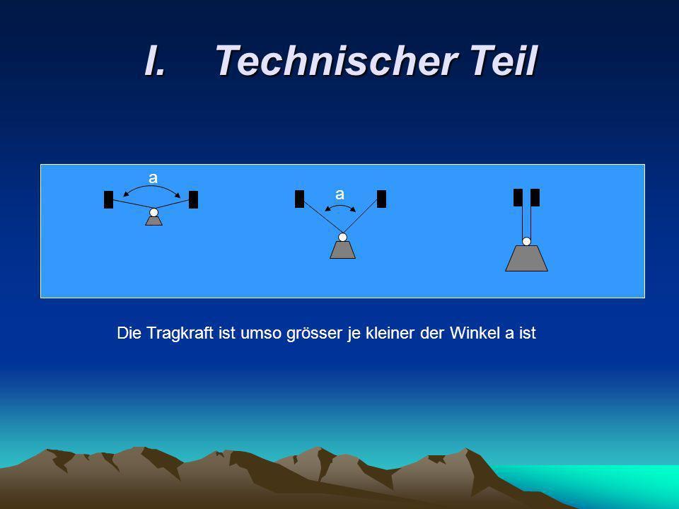 I. Technischer Teil a a Die Tragkraft ist umso grösser je kleiner der Winkel a ist