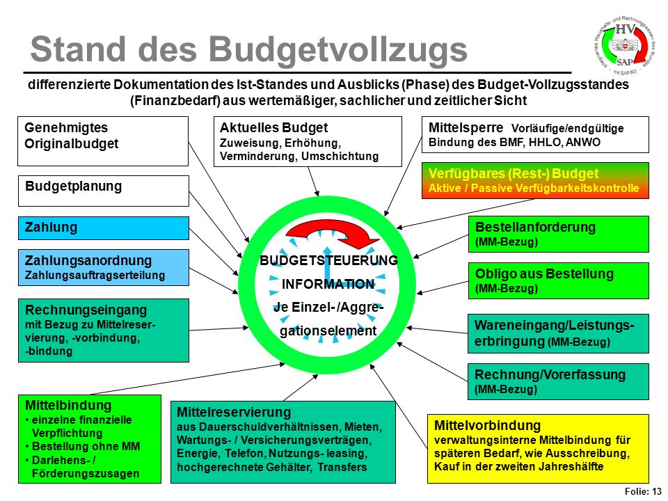 Stand des Budgetvollzugs