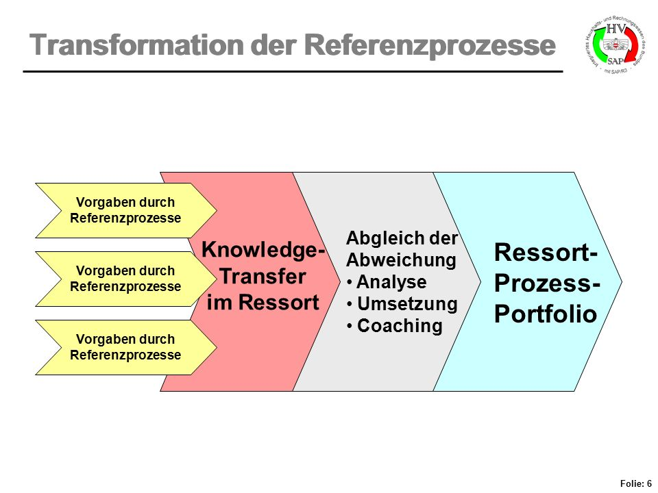 Transformation der Referenzprozesse