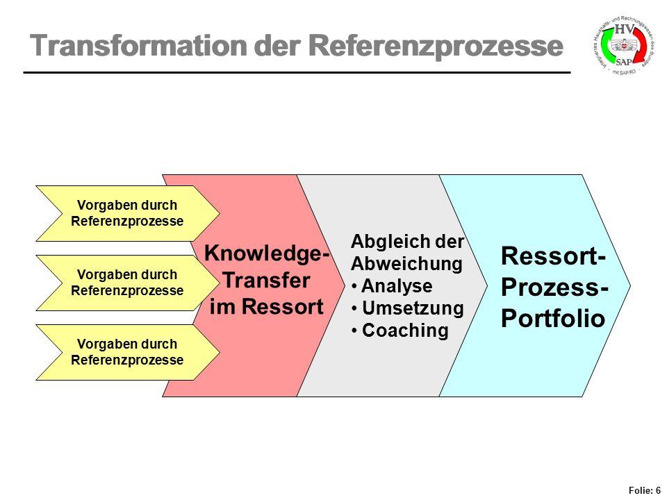 Transformation der Referenzprozesse
