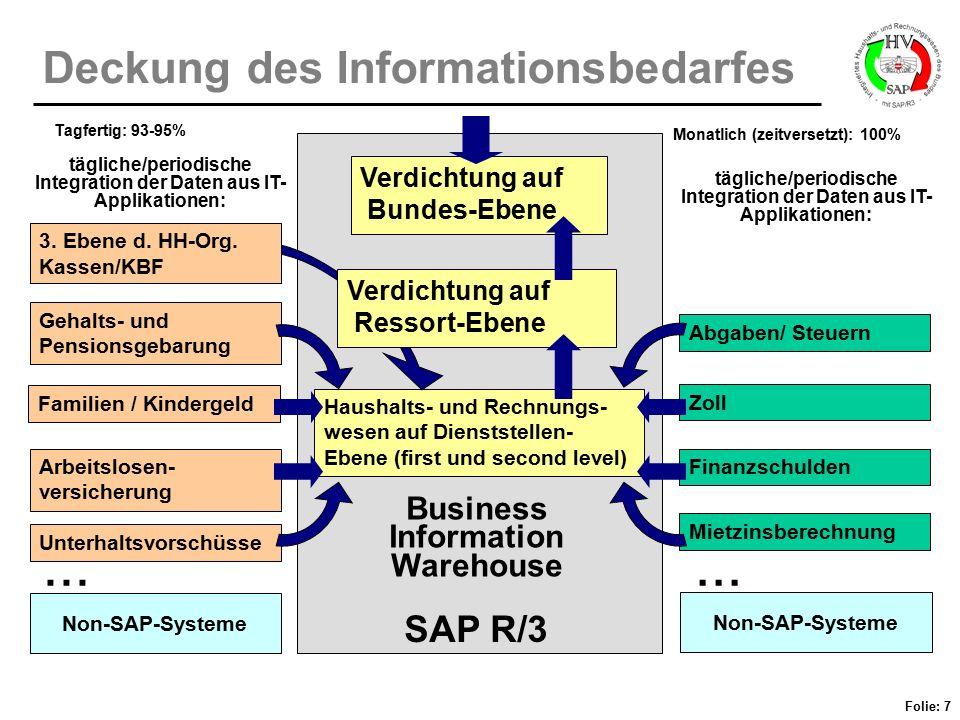 Deckung des Informationsbedarfes