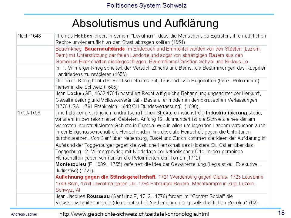 Absolutismus und Aufklärung