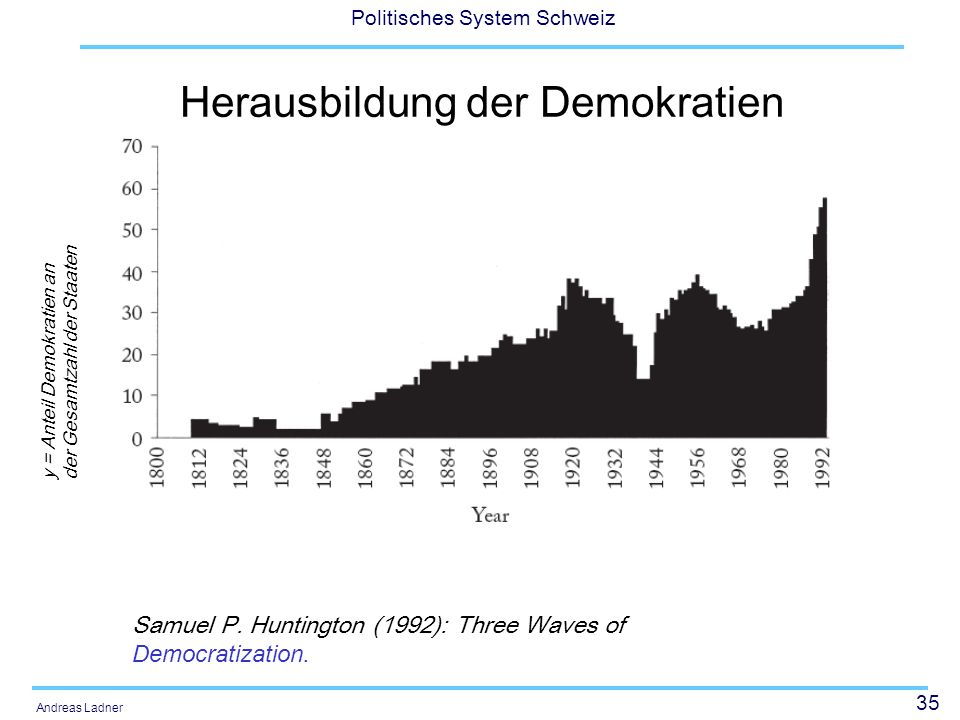 Herausbildung der Demokratien