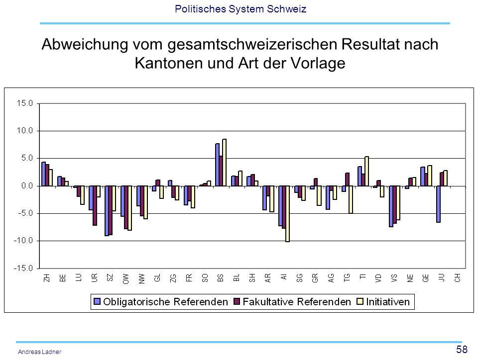 Abweichung vom gesamtschweizerischen Resultat nach Kantonen und Art der Vorlage