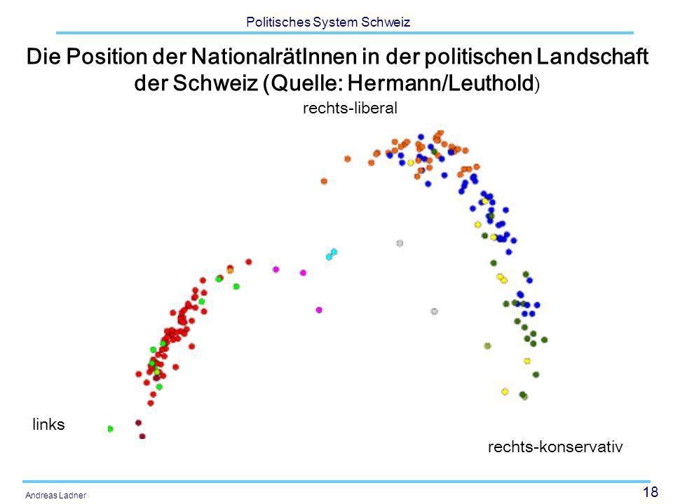 Die Position der NationalrätInnen in der politischen Landschaft der Schweiz (Quelle: Hermann/Leuthold)