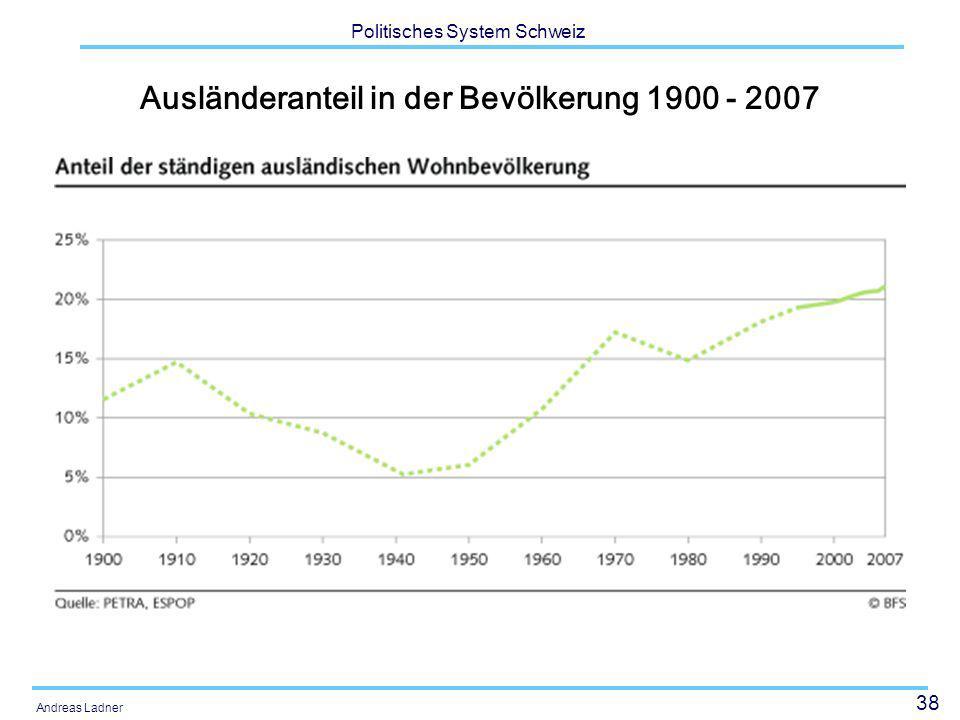 Ausländeranteil in der Bevölkerung 1900 - 2007