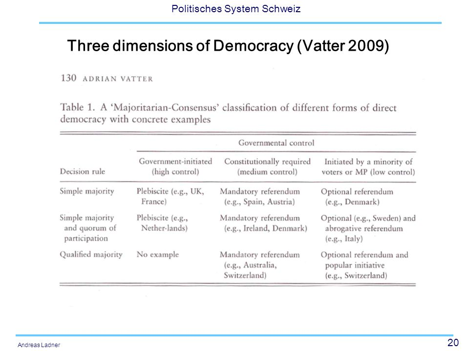 Three dimensions of Democracy (Vatter 2009)