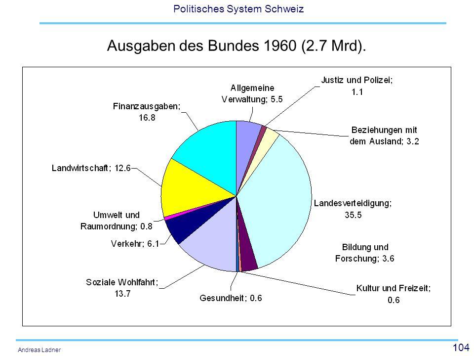 Ausgaben des Bundes 1960 (2.7 Mrd).