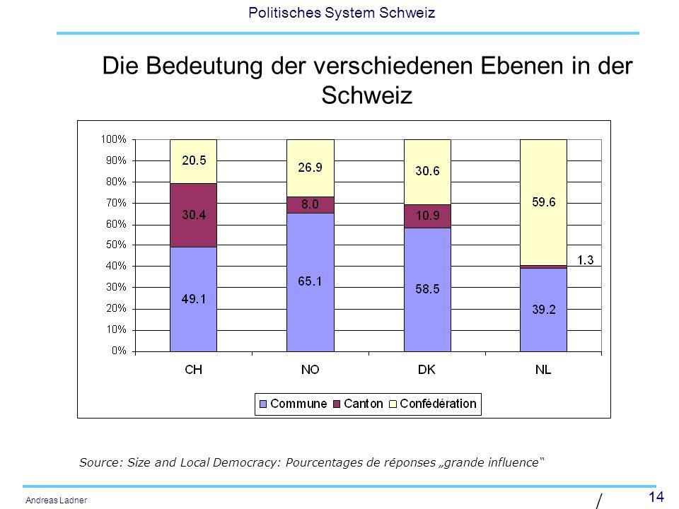 Die Bedeutung der verschiedenen Ebenen in der Schweiz