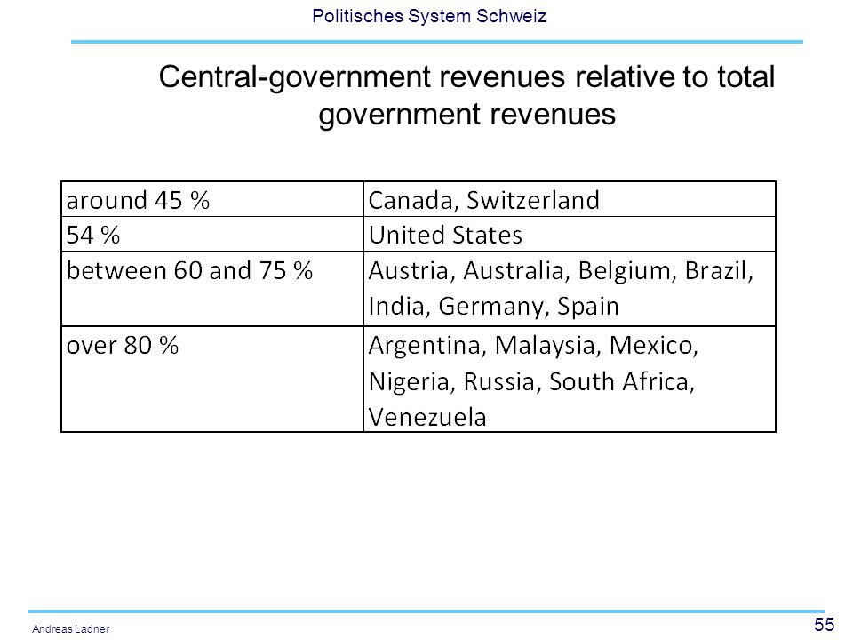 Central-government revenues relative to total government revenues