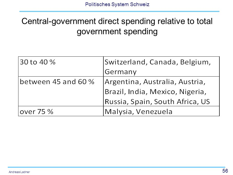 Central-government direct spending relative to total government spending