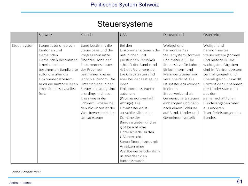 Steuersysteme Nach Stalder 1999