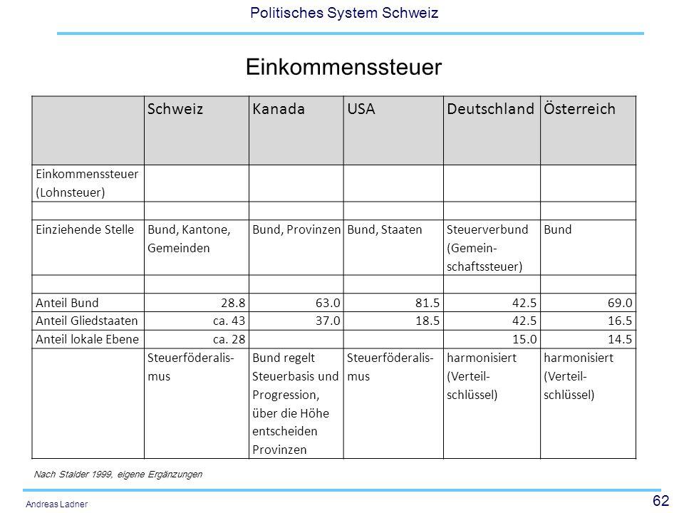 Einkommenssteuer Schweiz Kanada USA Deutschland Österreich