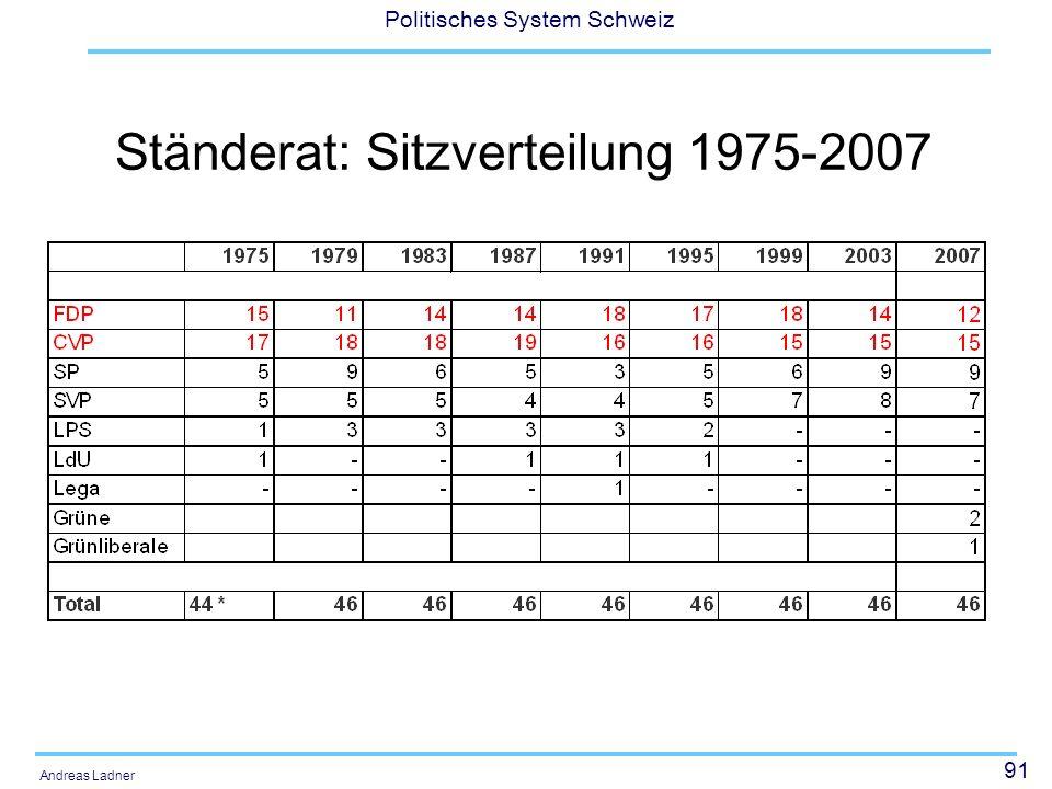 Ständerat: Sitzverteilung 1975-2007