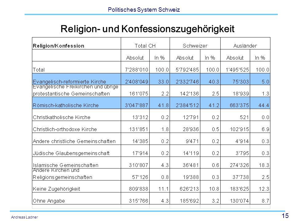 Religion- und Konfessionszugehörigkeit