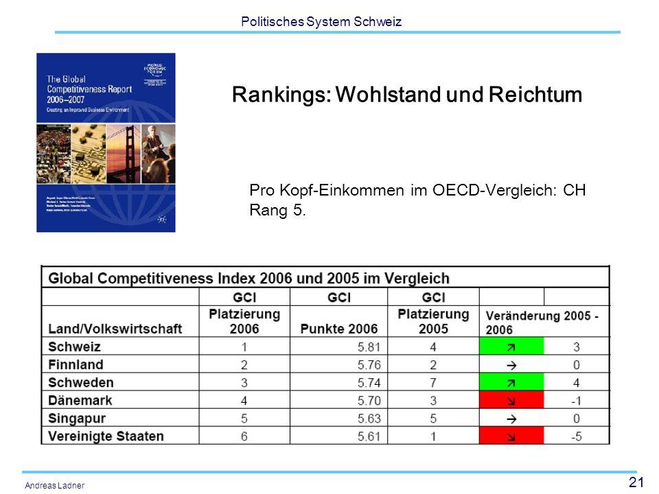 Rankings: Wohlstand und Reichtum