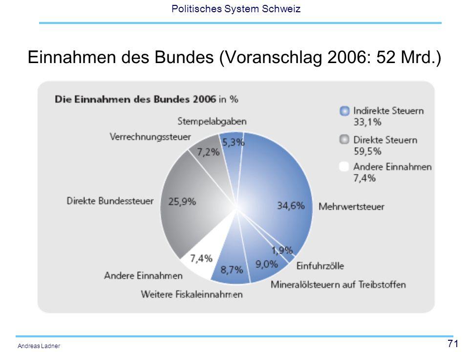 Einnahmen des Bundes (Voranschlag 2006: 52 Mrd.)