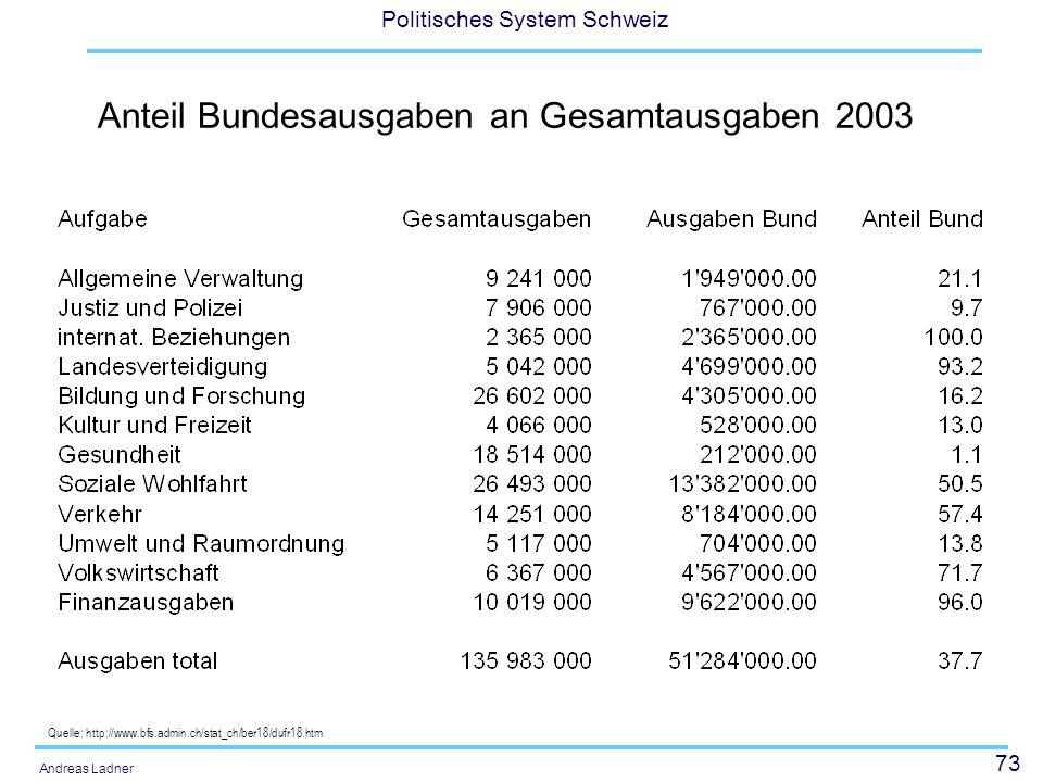 Anteil Bundesausgaben an Gesamtausgaben 2003