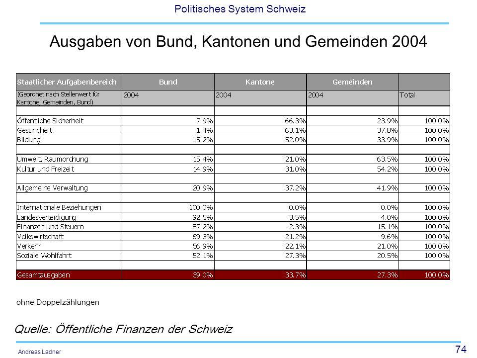 Ausgaben von Bund, Kantonen und Gemeinden 2004