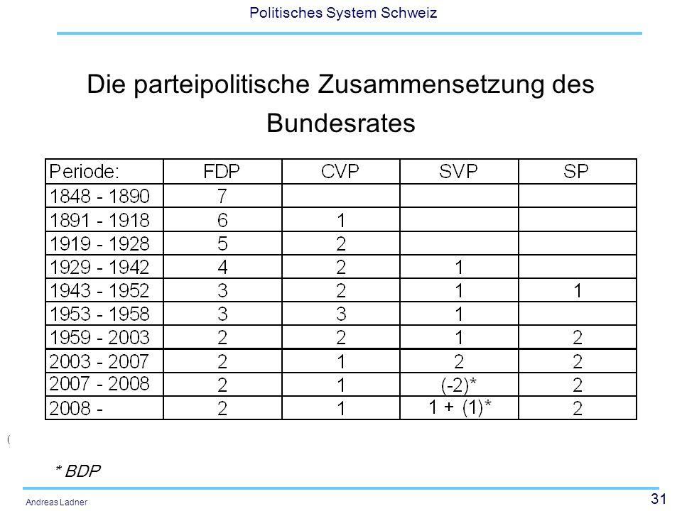 Die parteipolitische Zusammensetzung des Bundesrates