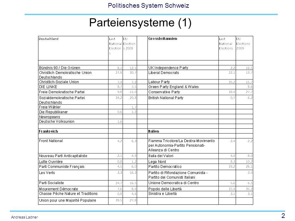 Parteiensysteme (1)
