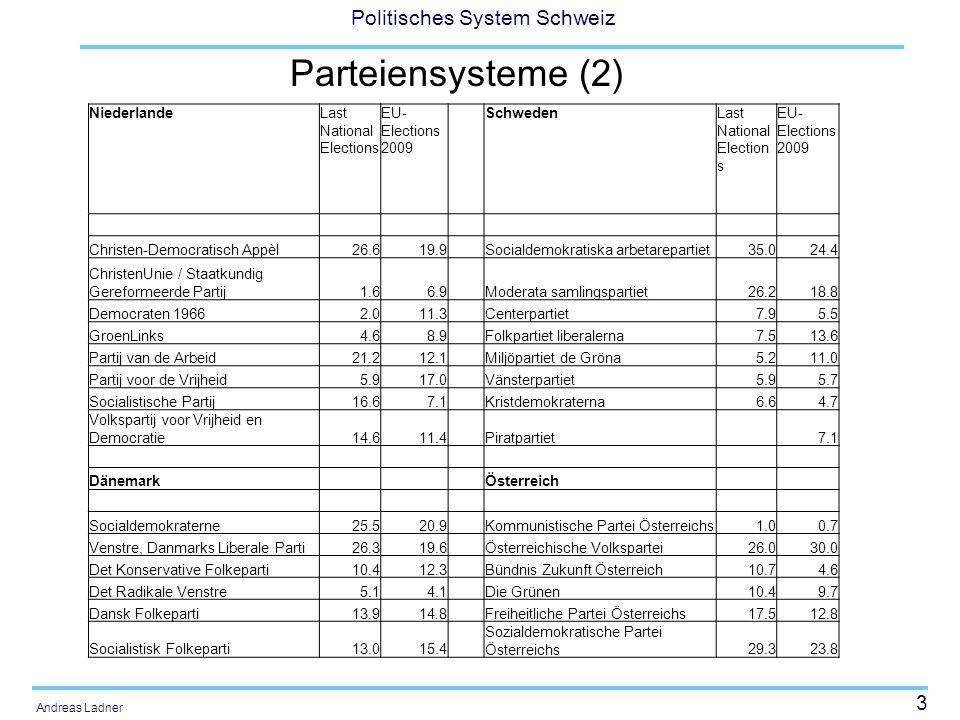 Parteiensysteme (2) Niederlande Last National Elections