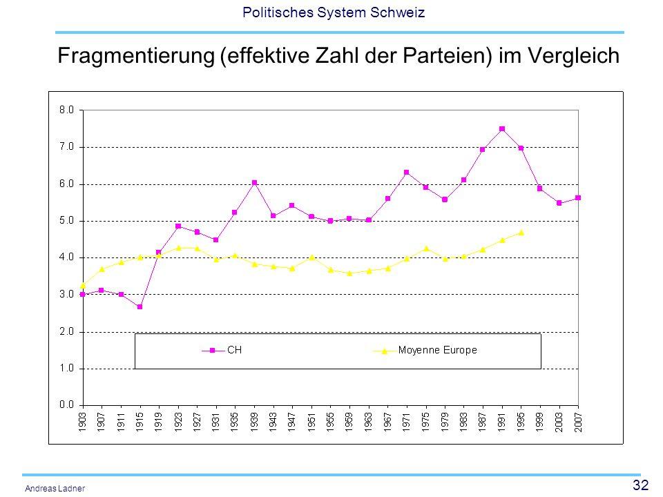 Fragmentierung (effektive Zahl der Parteien) im Vergleich