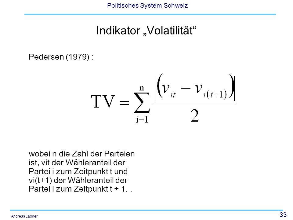 """Indikator """"Volatilität"""