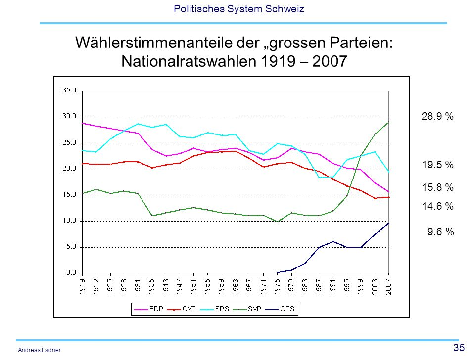 """Wählerstimmenanteile der """"grossen Parteien: Nationalratswahlen 1919 – 2007"""