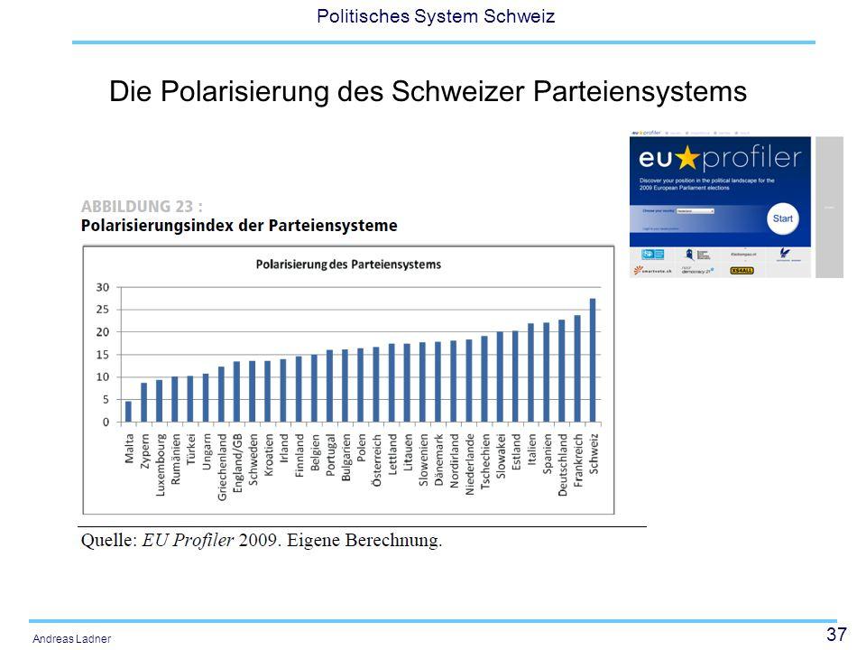 Die Polarisierung des Schweizer Parteiensystems