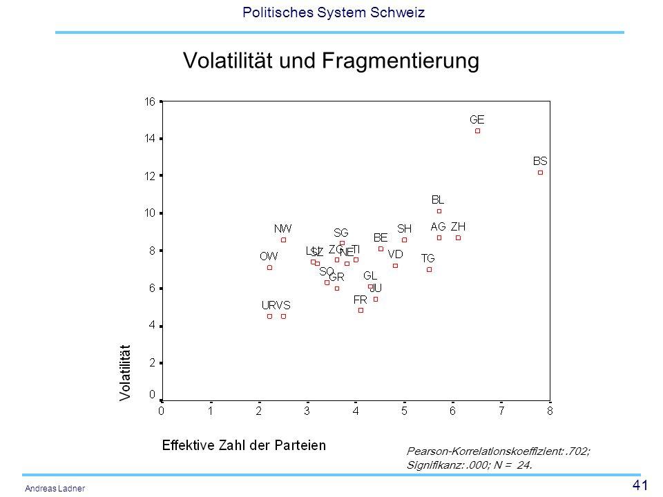 Volatilität und Fragmentierung