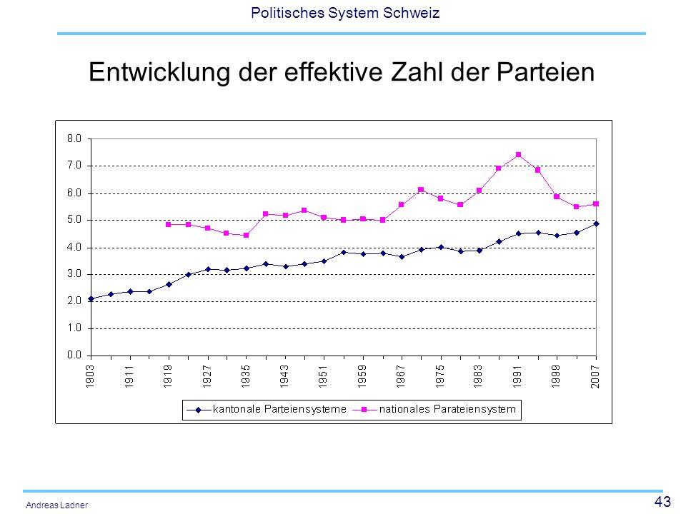 Entwicklung der effektive Zahl der Parteien