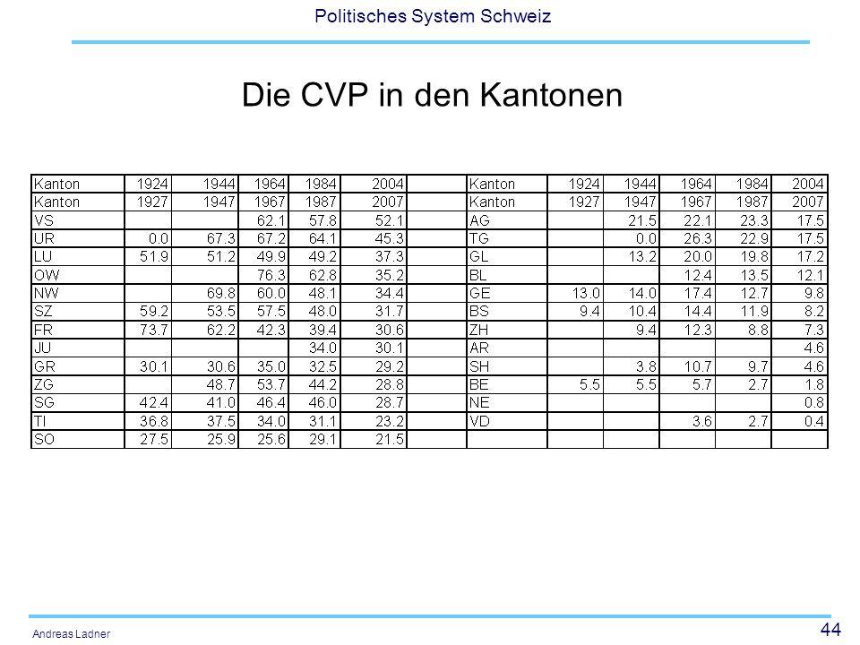 Die CVP in den Kantonen