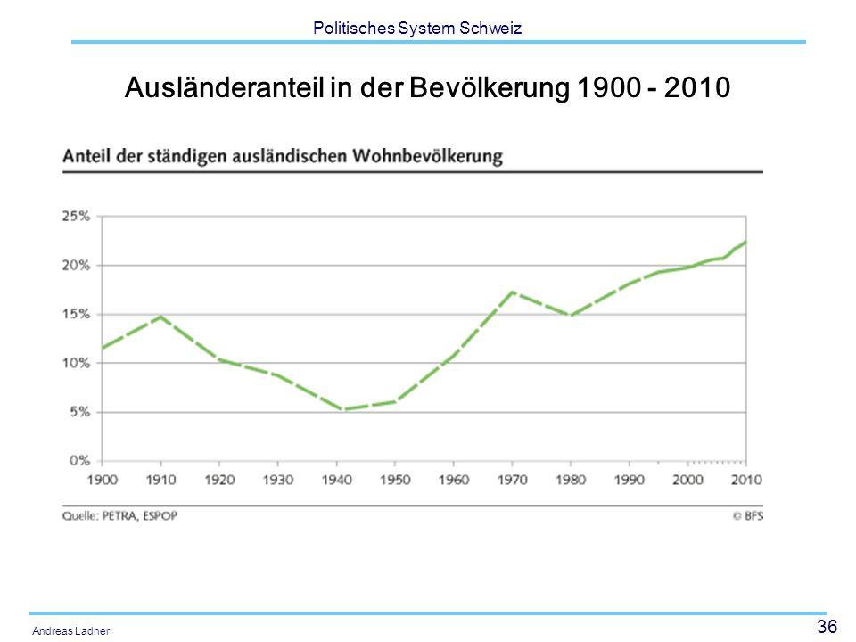 Ausländeranteil in der Bevölkerung 1900 - 2010