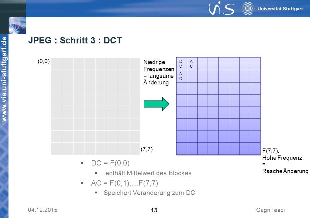 JPEG : Schritt 3 : DCT DC = F(0,0) AC = F(0,1)….F(7,7)