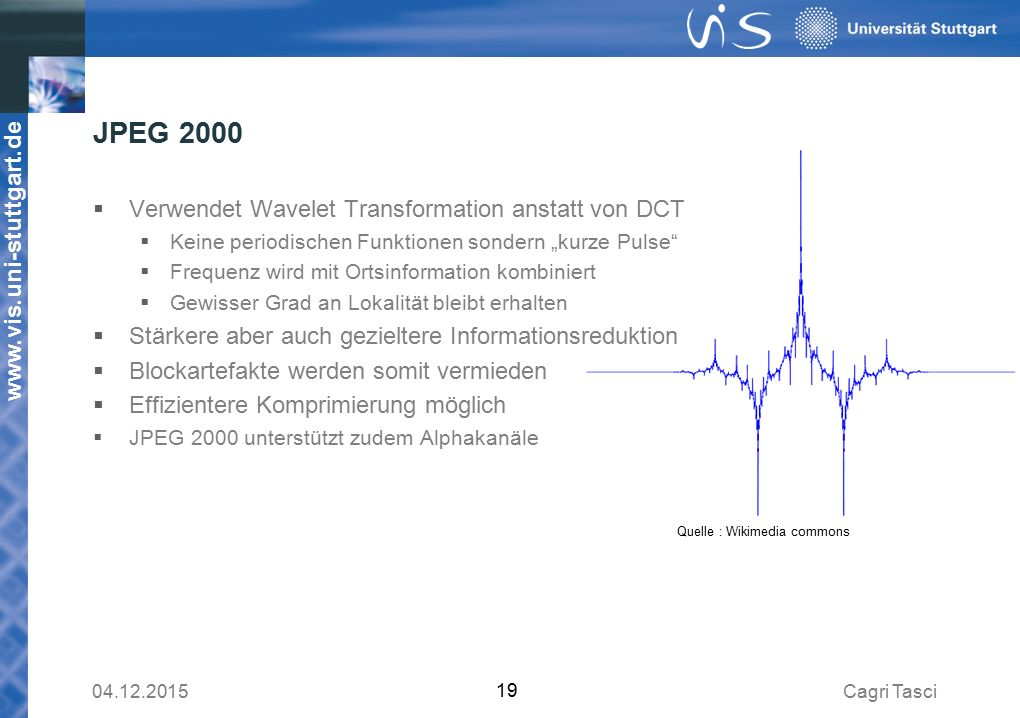 JPEG 2000 Verwendet Wavelet Transformation anstatt von DCT