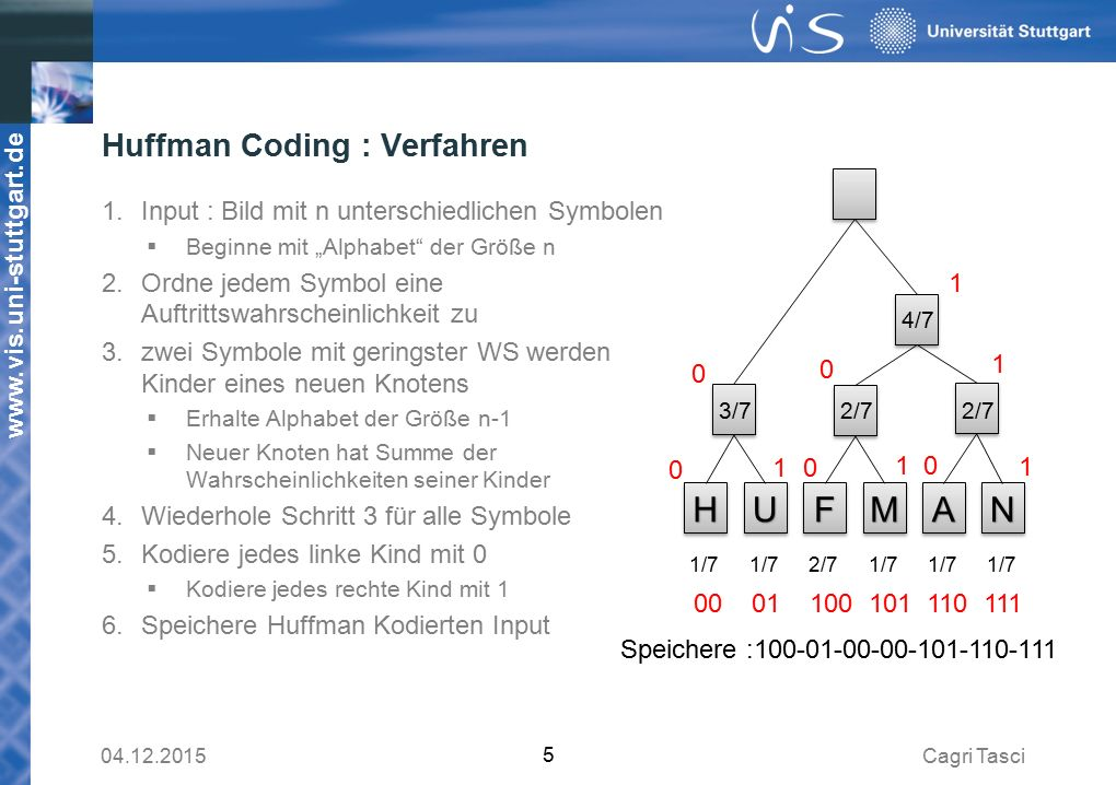 Huffman Coding : Verfahren