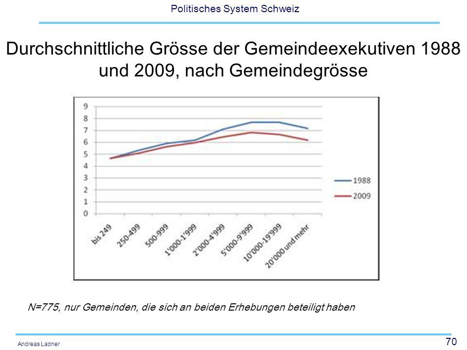 Durchschnittliche Grösse der Gemeindeexekutiven 1988 und 2009, nach Gemeindegrösse