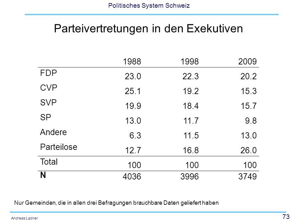 Parteivertretungen in den Exekutiven