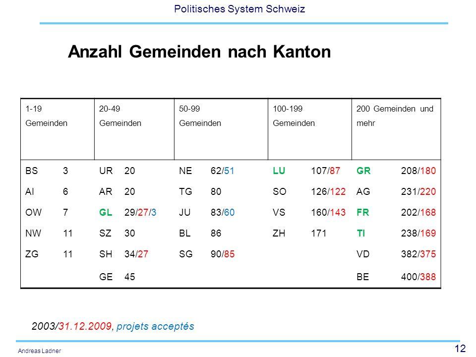Anzahl Gemeinden nach Kanton