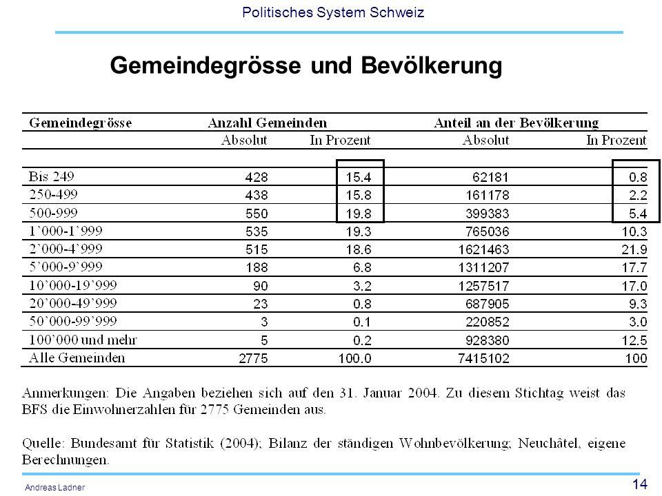 Gemeindegrösse und Bevölkerung