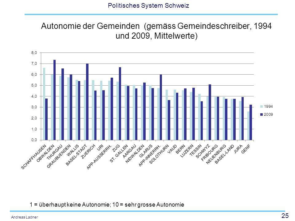 Autonomie der Gemeinden (gemäss Gemeindeschreiber, 1994 und 2009, Mittelwerte)