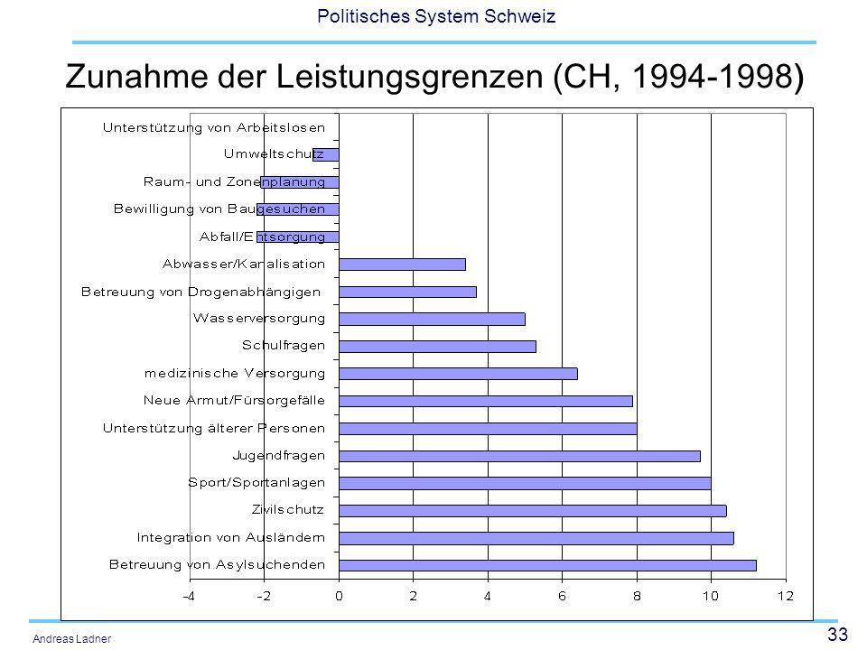 Zunahme der Leistungsgrenzen (CH, 1994-1998)